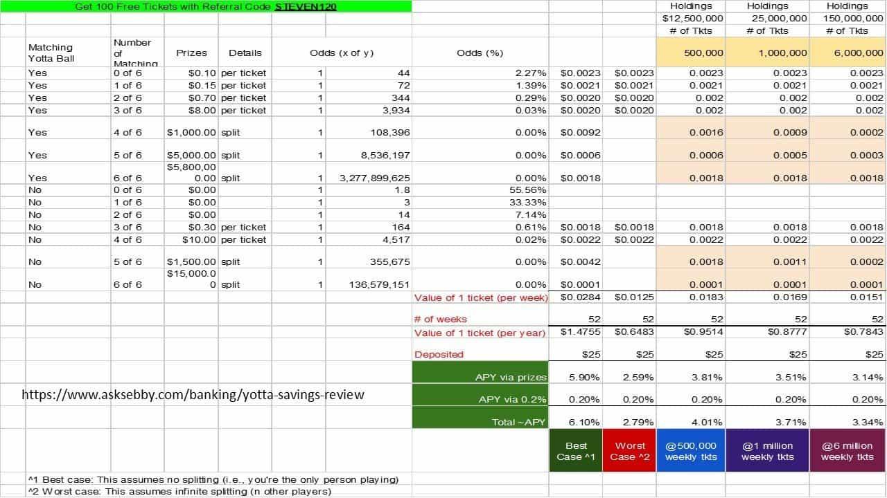 The odds of winning on Yotta Savings