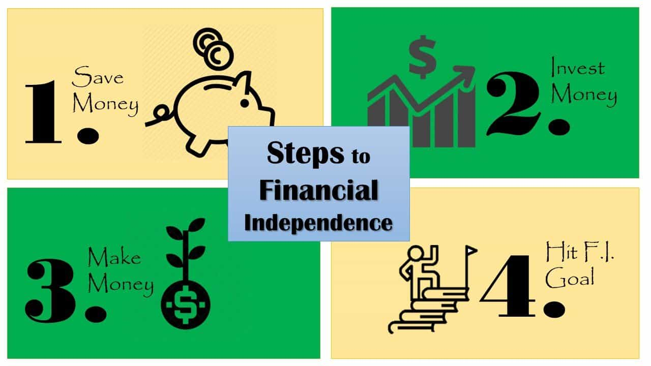 4 steps to financial independence. 1. save money. 2. Invest money. 3. make money. 4. hit F.I. goal