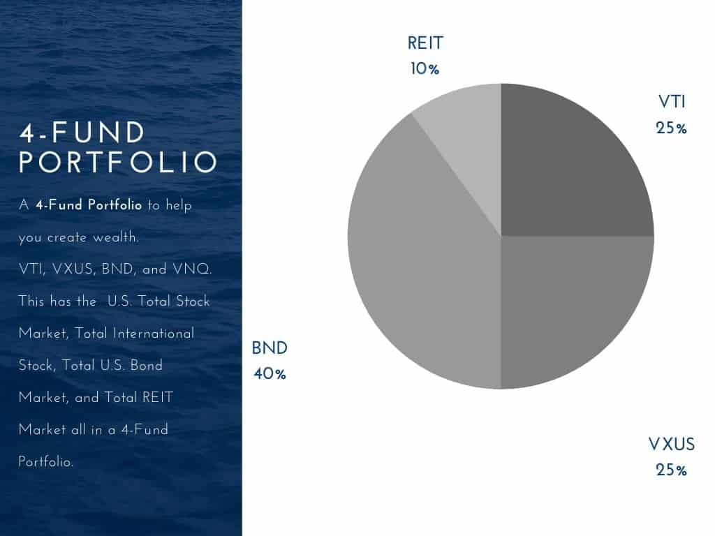 4-fund portfolio