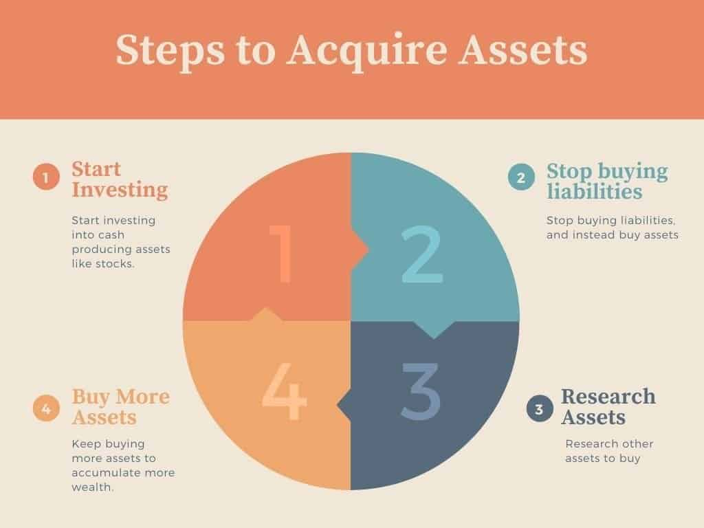 Steps to acquire assets