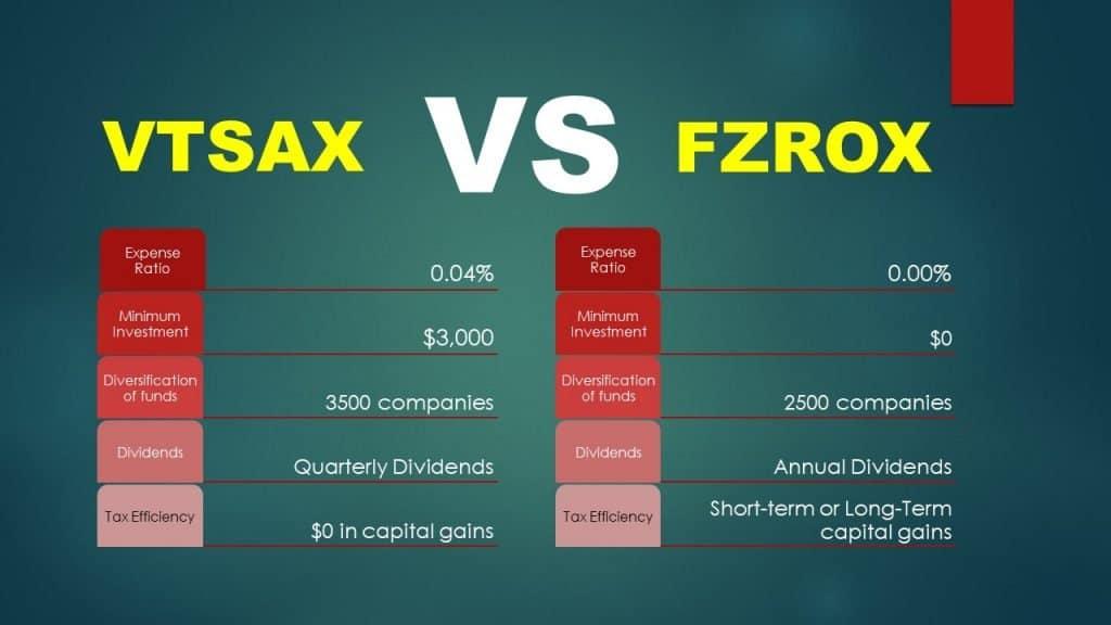 VTSAX vs FZROX