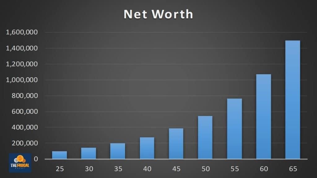 compounding interst chart