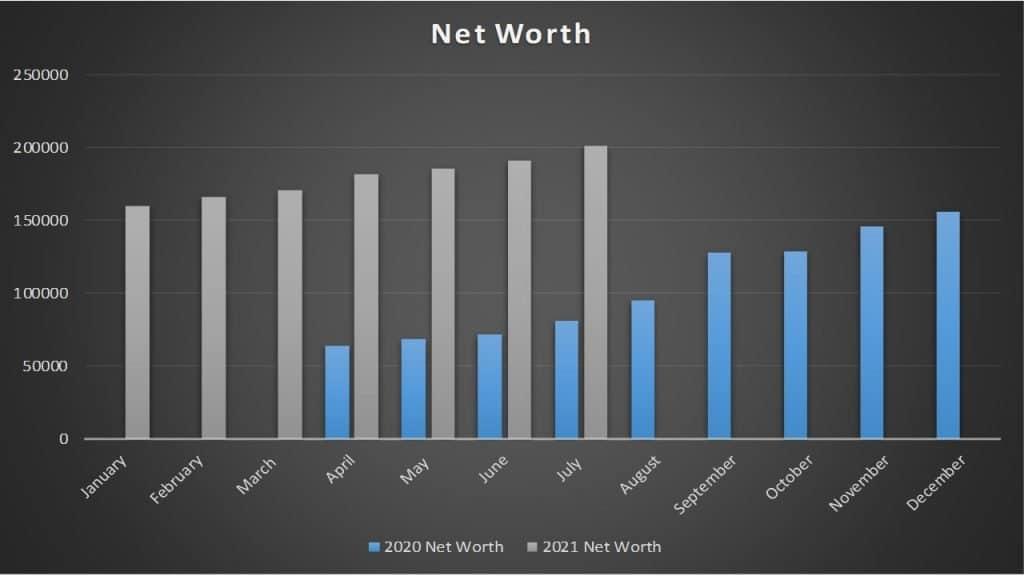 Net Worth July 2021