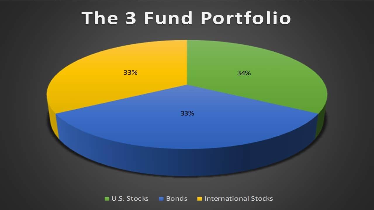 The 3 Fund Portfolio